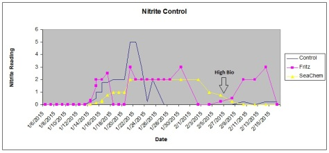 Nitrates for Fritz SeaChem Cycle experiment, best cycle Nitrogen Cycle